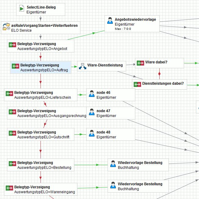 Beispiel für einen in ELO konfigurierten Workflow