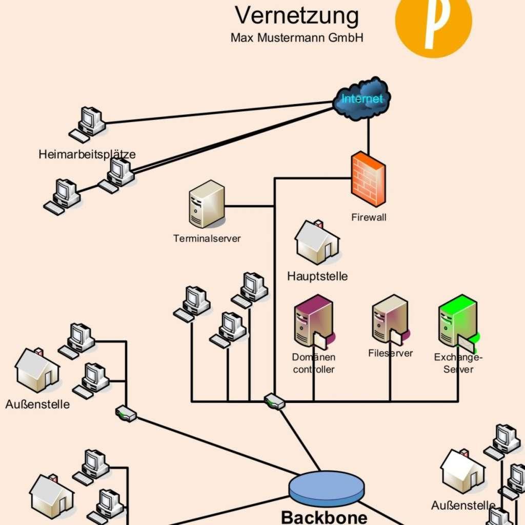Beispiel für ein Netzwerk-Diagramm